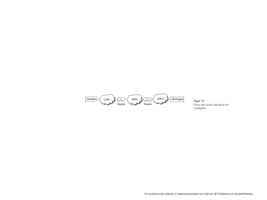 Kompletterande material till Datakommunikation och nätverk © Författarna och Studentlitteratur Figur 7.7 Flera nät mellan sändare och mottagare.