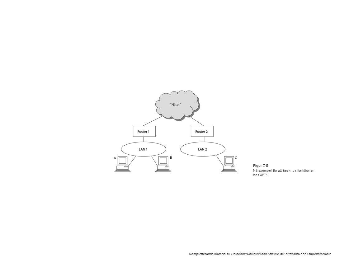 Kompletterande material till Datakommunikation och nätverk © Författarna och Studentlitteratur Figur 7.13 Nätexempel för att beskriva funktionen hos A