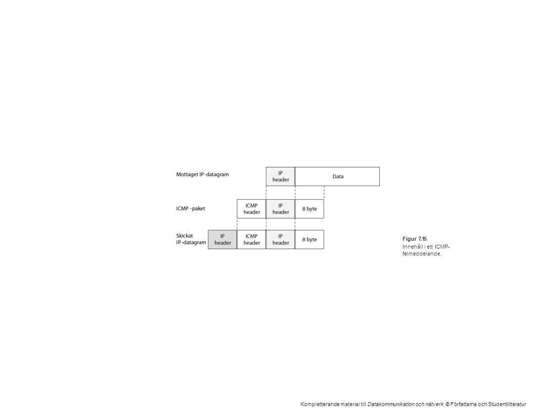Kompletterande material till Datakommunikation och nätverk © Författarna och Studentlitteratur Figur 7.15 Innehåll i ett ICMP- felmeddelande.
