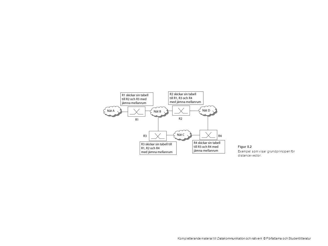 Kompletterande material till Datakommunikation och nätverk © Författarna och Studentlitteratur Figur 8.2 Exempel som visar grundprincipen för distance