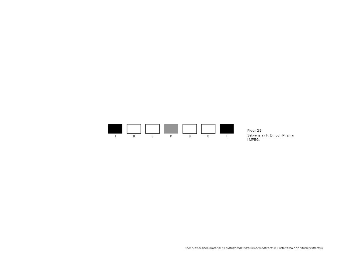 Kompletterande material till Datakommunikation och nätverk © Författarna och Studentlitteratur Figur 2.8 Sekvens av I-, B-, och P-ramar i MPEG.