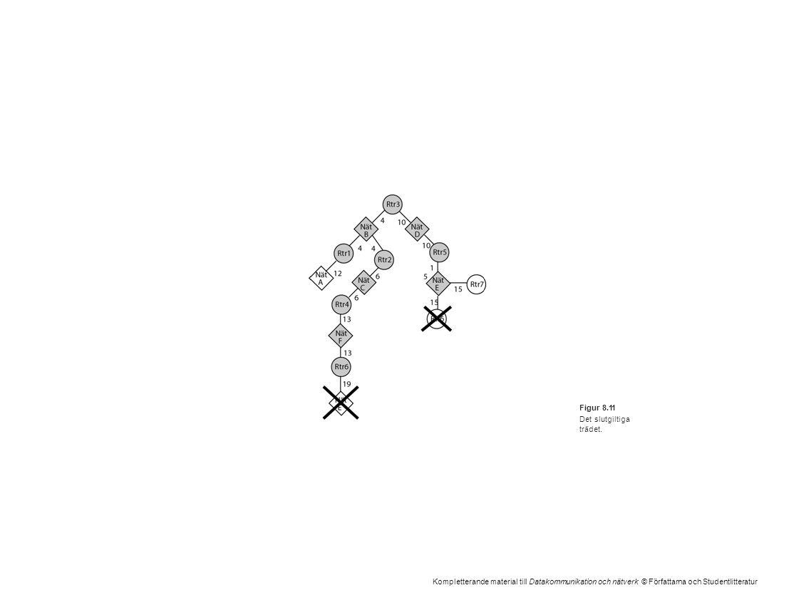 Kompletterande material till Datakommunikation och nätverk © Författarna och Studentlitteratur Figur 8.11 Det slutgiltiga trädet.