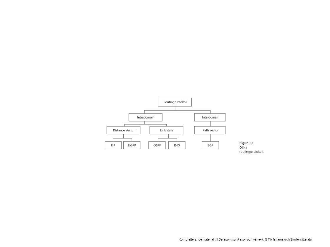 Kompletterande material till Datakommunikation och nätverk © Författarna och Studentlitteratur Figur 9.2 Olika routingprotokoll.
