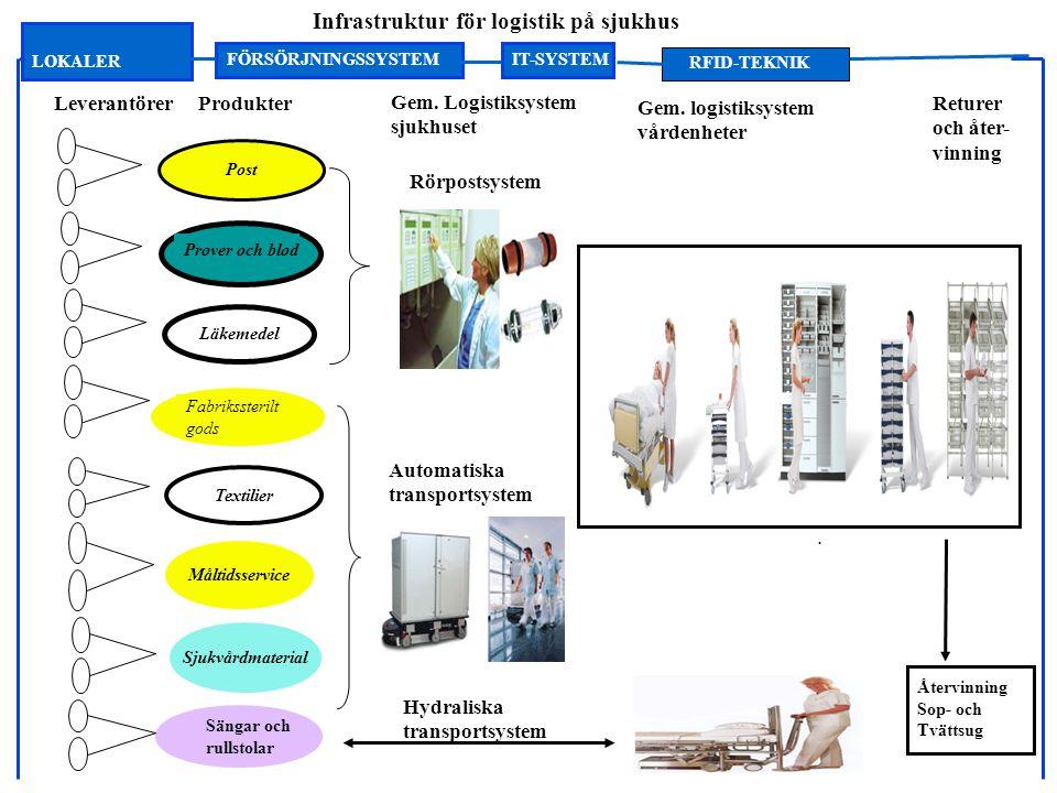 Prover och blod Läkemedel Gem.Logistiksystem sjukhuset ProdukterLeverantörer Sjukvårdmaterial..