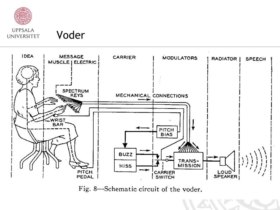 12 1939 — The Voder Den första moderna talsyntesapparaten Ljudet framställs på elektronisk väg Styrs med tangenter och en pedal Manuell styrning Ingen textinmatning, d.v.s.