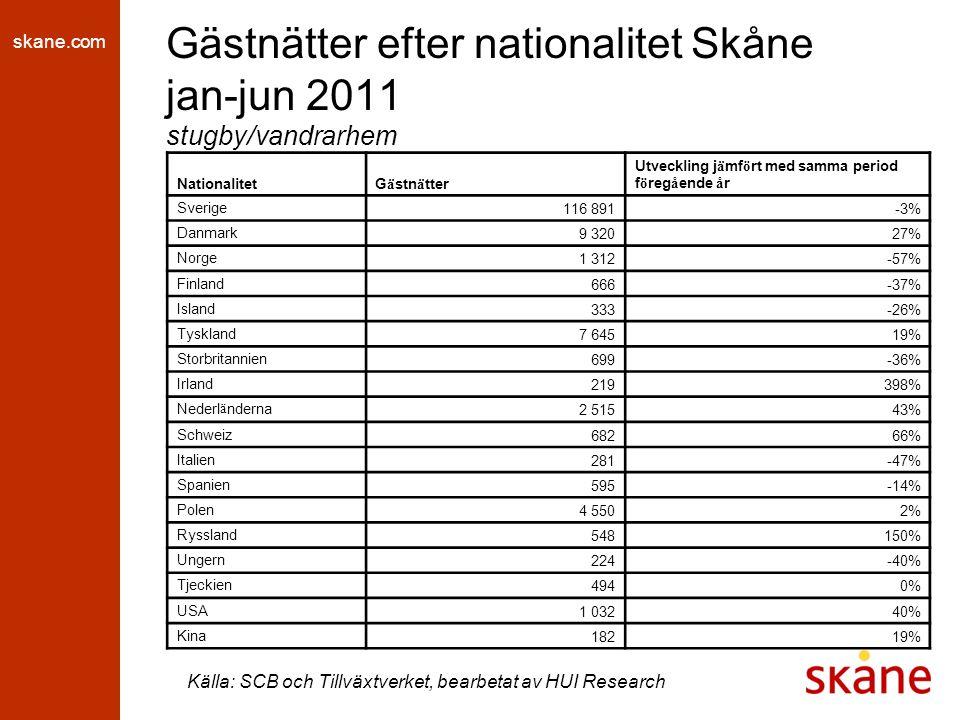 skane.com Gästnätter efter nationalitet Skåne jan-jun 2011 stugby/vandrarhem Källa: SCB och Tillväxtverket, bearbetat av HUI Research NationalitetG ä