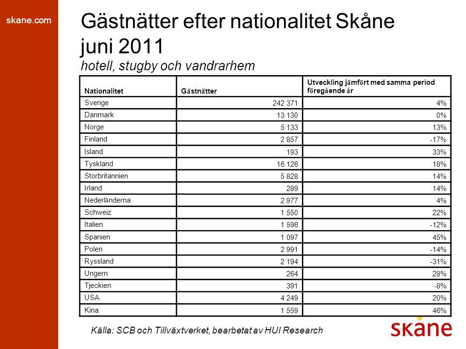 skane.com Gästnätter efter nationalitet Skåne juni 2011 hotell, stugby och vandrarhem Källa: SCB och Tillväxtverket, bearbetat av HUI Research NationalitetG ä stn ä tter Utveckling j ä mf ö rt med samma period f ö reg å ende å r Sverige 242 3714% Danmark 13 1300% Norge 5 13313% Finland 2 857-17% Island 19333% Tyskland 16 12618% Storbritannien 5 82814% Irland 28914% Nederl ä nderna 2 9774% Schweiz 1 55022% Italien 1 596-12% Spanien 1 09745% Polen 2 991-14% Ryssland 2 194-31% Ungern 26428% Tjeckien 391-8% USA 4 24920% Kina 1 55946%