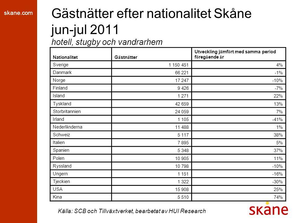 skane.com Gästnätter efter nationalitet Skåne jun-jul 2011 hotell, stugby och vandrarhem Källa: SCB och Tillväxtverket, bearbetat av HUI Research NationalitetG ä stn ä tter Utveckling j ä mf ö rt med samma period f ö reg å ende å r Sverige 1 150 4514% Danmark 66 221-1% Norge 17 247-10% Finland 9 426-7% Island 1 27122% Tyskland 42 65913% Storbritannien 24 0597% Irland 1 105-41% Nederl ä nderna 11 4881% Schweiz 5 11738% Italien 7 8955% Spanien 5 34837% Polen 10 90511% Ryssland 10 798-10% Ungern 1 151-16% Tjeckien 1 322-30% USA 15 90825% Kina 5 51074%