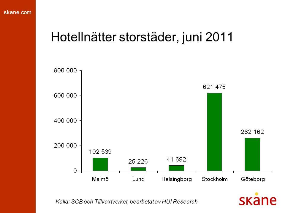 skane.com Hotellnätter storstäder, juni 2011 Källa: SCB och Tillväxtverket, bearbetat av HUI Research