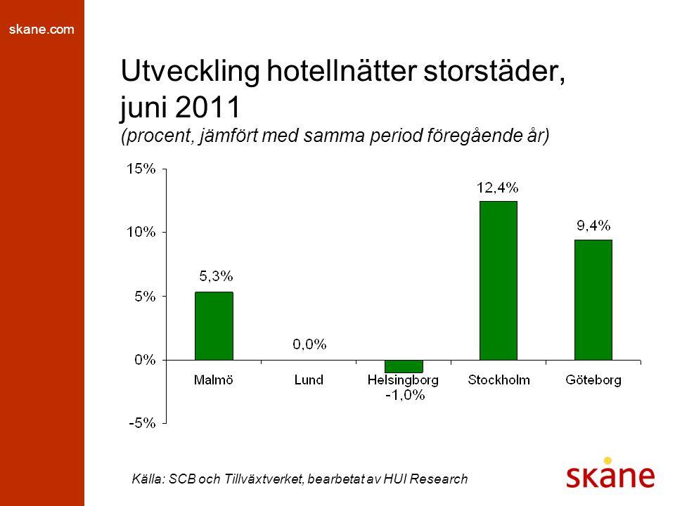 skane.com Utveckling hotellnätter storstäder, juni 2011 (procent, jämfört med samma period föregående år) Källa: SCB och Tillväxtverket, bearbetat av