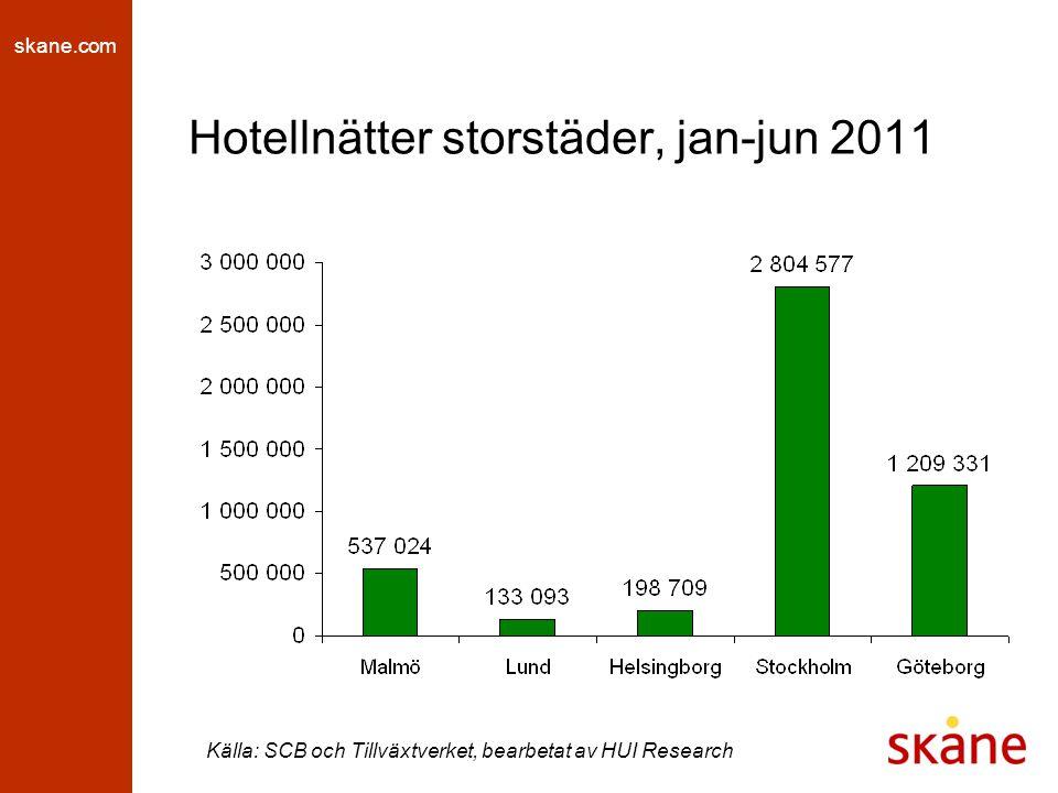 skane.com Hotellnätter storstäder, jan-jun 2011 Källa: SCB och Tillväxtverket, bearbetat av HUI Research