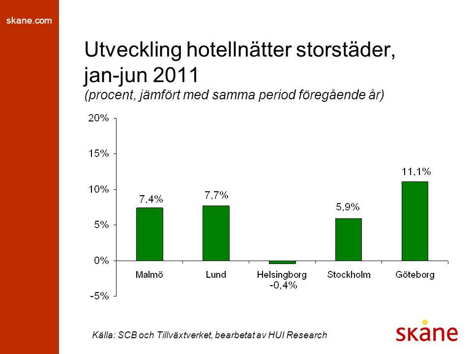 skane.com Utveckling hotellnätter storstäder, jan-jun 2011 (procent, jämfört med samma period föregående år) Källa: SCB och Tillväxtverket, bearbetat av HUI Research