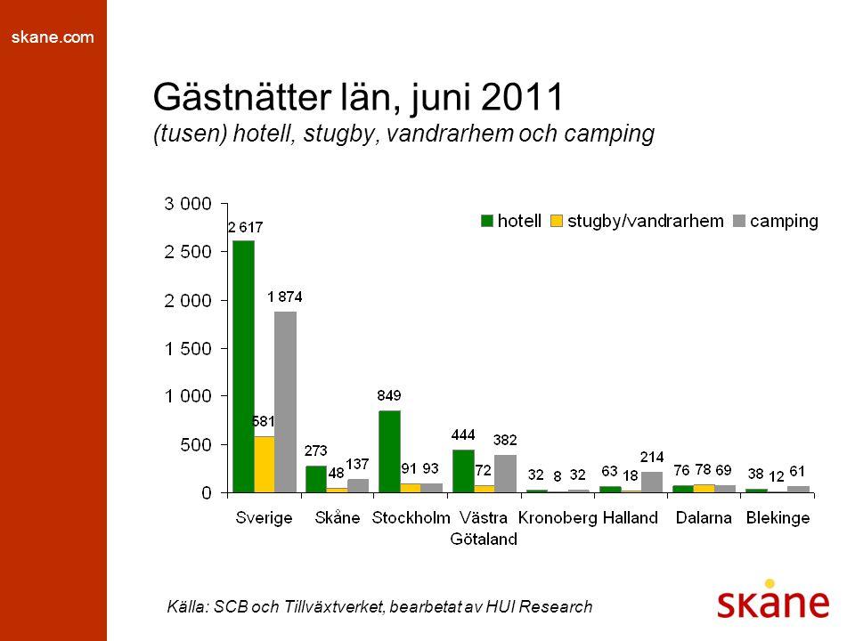 skane.com Gästnattsutveckling län, juni 2011 (procent, jämfört med samma period föregående år) hotell, stugby och vandrarhem Källa: SCB och Tillväxtverket, bearbetat av HUI Research