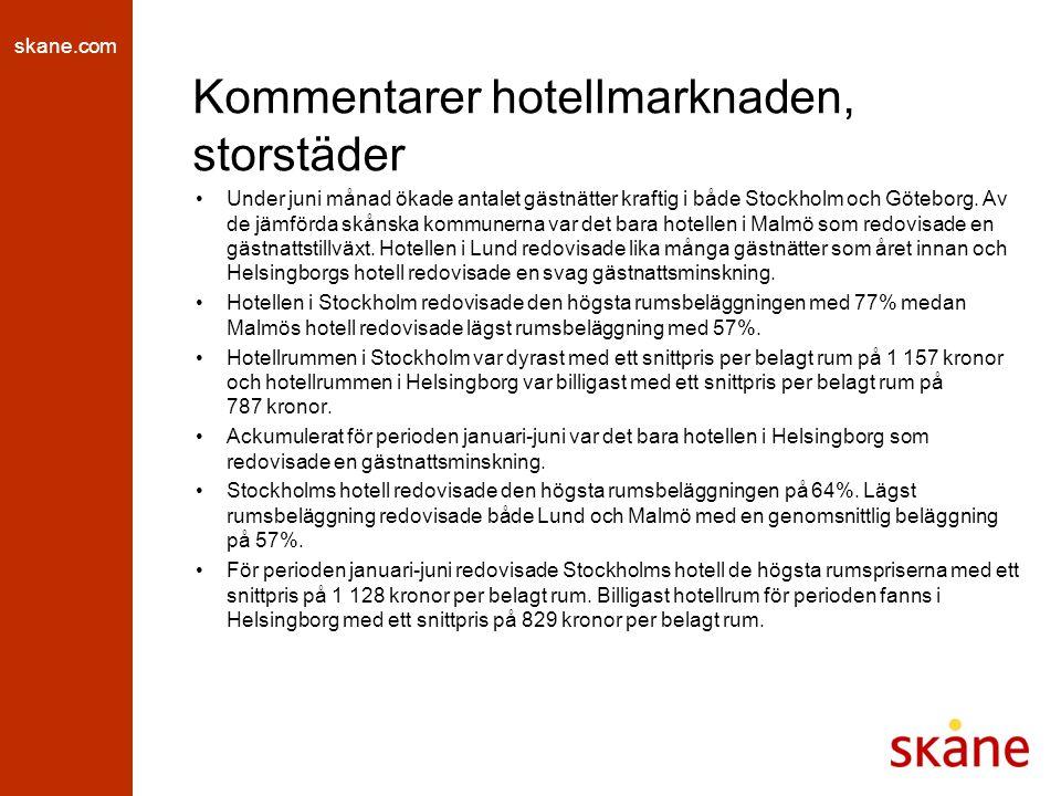 skane.com Kommentarer hotellmarknaden, storstäder Under juni månad ökade antalet gästnätter kraftig i både Stockholm och Göteborg. Av de jämförda skån