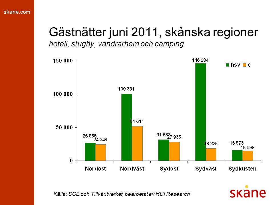 skane.com Gästnätter juni 2011, skånska regioner hotell, stugby, vandrarhem och camping Källa: SCB och Tillväxtverket, bearbetat av HUI Research