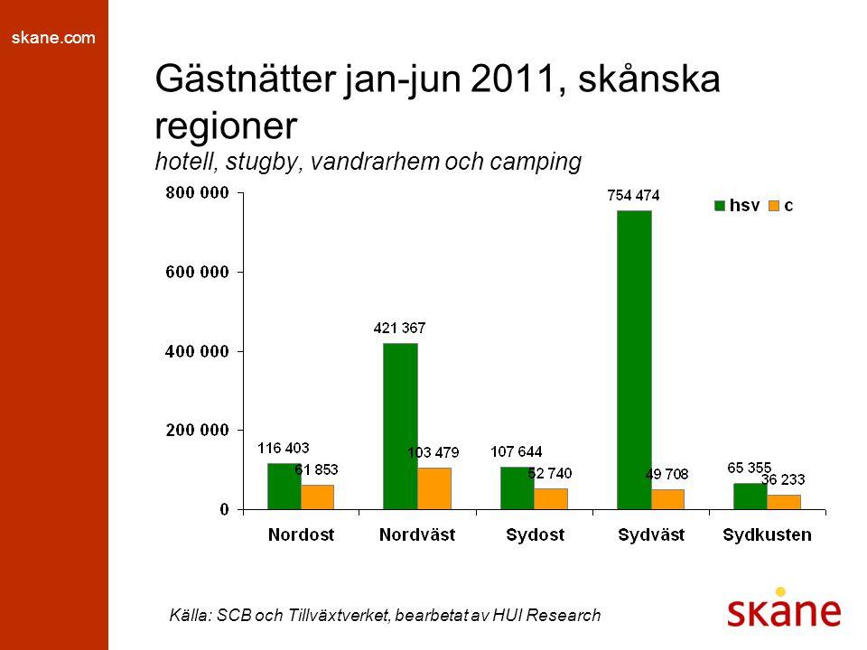 skane.com Gästnätter jan-jun 2011, skånska regioner hotell, stugby, vandrarhem och camping Källa: SCB och Tillväxtverket, bearbetat av HUI Research