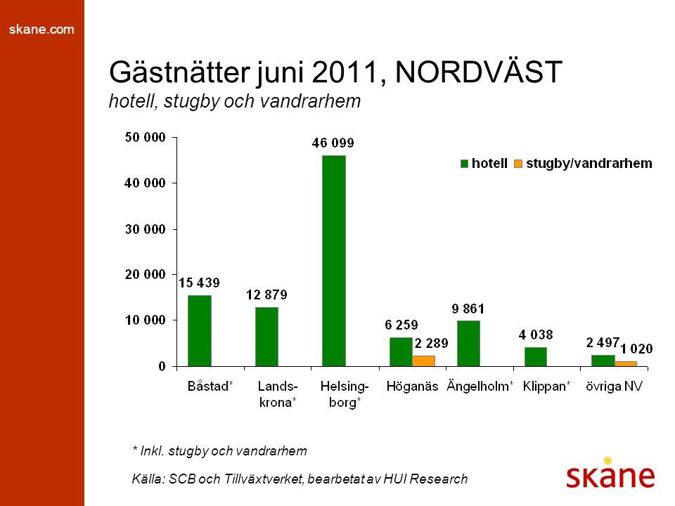 skane.com Gästnätter juni 2011, NORDVÄST hotell, stugby och vandrarhem * Inkl. stugby och vandrarhem Källa: SCB och Tillväxtverket, bearbetat av HUI R