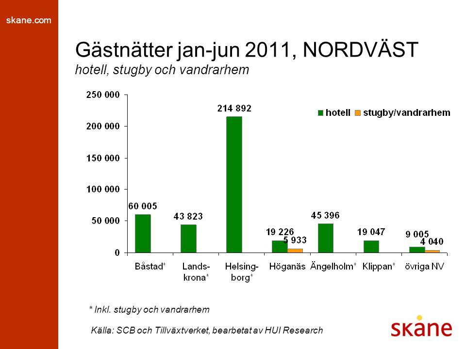 skane.com Gästnätter jan-jun 2011, NORDVÄST hotell, stugby och vandrarhem * Inkl. stugby och vandrarhem Källa: SCB och Tillväxtverket, bearbetat av HU