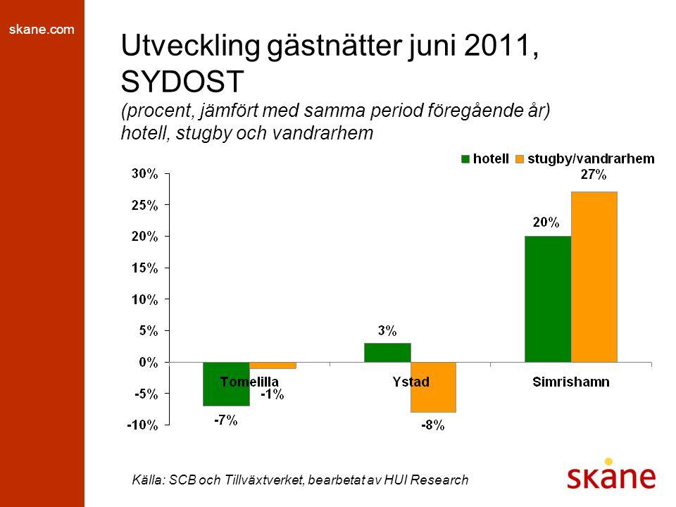 skane.com Utveckling gästnätter juni 2011, SYDOST (procent, jämfört med samma period föregående år) hotell, stugby och vandrarhem Källa: SCB och Tillv
