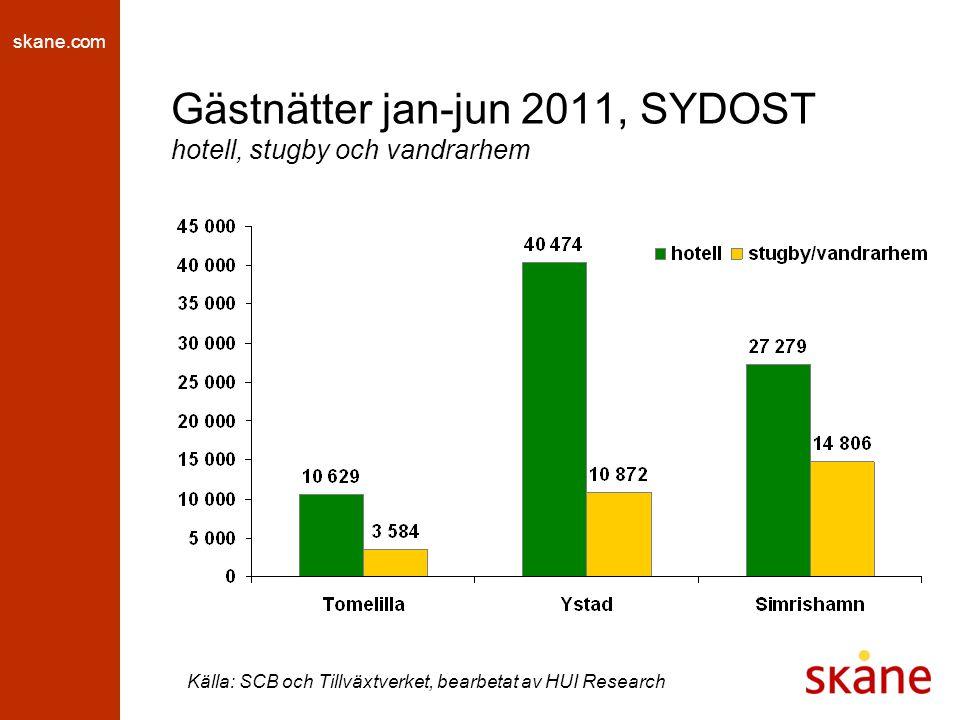 skane.com Gästnätter jan-jun 2011, SYDOST hotell, stugby och vandrarhem Källa: SCB och Tillväxtverket, bearbetat av HUI Research