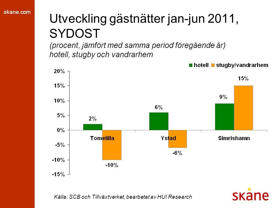 skane.com Utveckling gästnätter jan-jun 2011, SYDOST (procent, jämfört med samma period föregående år) hotell, stugby och vandrarhem Källa: SCB och Tillväxtverket, bearbetat av HUI Research