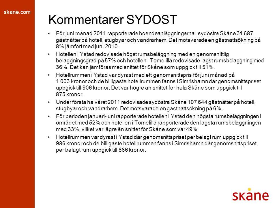 skane.com Kommentarer SYDOST För juni månad 2011 rapporterade boendeanläggningarna i sydöstra Skåne 31 687 gästnätter på hotell, stugbyar och vandrarhem.