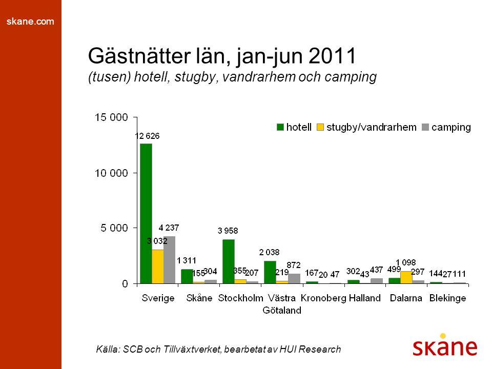 skane.com Gästnattsutveckling län, jan-jun 2011 (procent, jämfört med samma period föregående år) hotell, stugby och vandrarhem Källa: SCB och Tillväxtverket, bearbetat av HUI Research