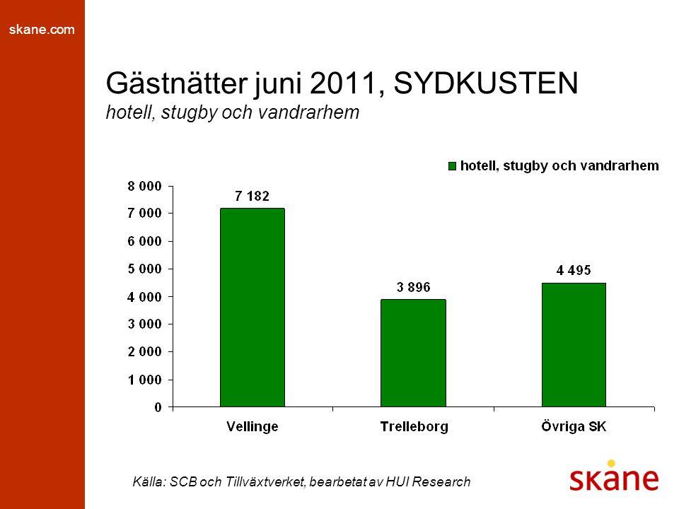 skane.com Gästnätter juni 2011, SYDKUSTEN hotell, stugby och vandrarhem Källa: SCB och Tillväxtverket, bearbetat av HUI Research