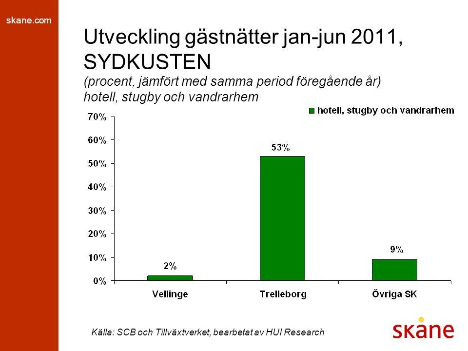 skane.com Utveckling gästnätter jan-jun 2011, SYDKUSTEN (procent, jämfört med samma period föregående år) hotell, stugby och vandrarhem Källa: SCB och Tillväxtverket, bearbetat av HUI Research