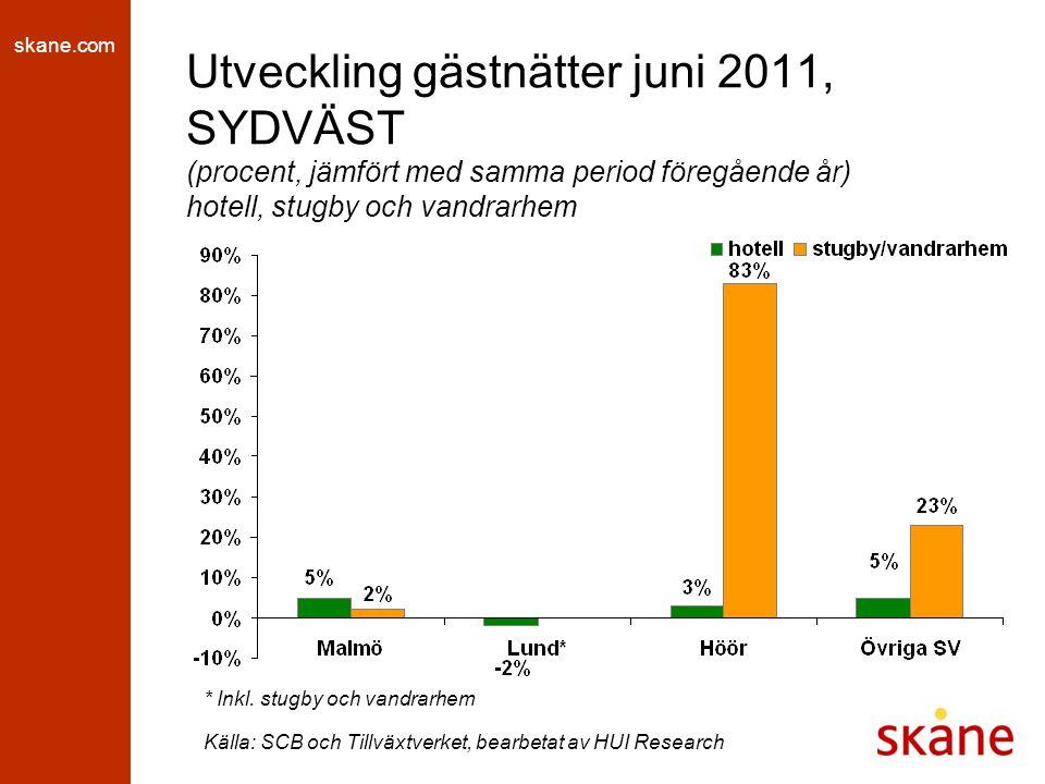 skane.com Utveckling gästnätter juni 2011, SYDVÄST (procent, jämfört med samma period föregående år) hotell, stugby och vandrarhem * Inkl. stugby och