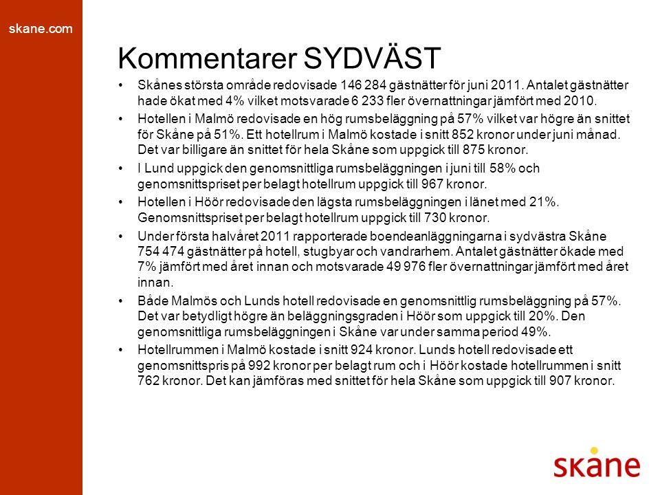 skane.com Kommentarer SYDVÄST Skånes största område redovisade 146 284 gästnätter för juni 2011. Antalet gästnätter hade ökat med 4% vilket motsvarade