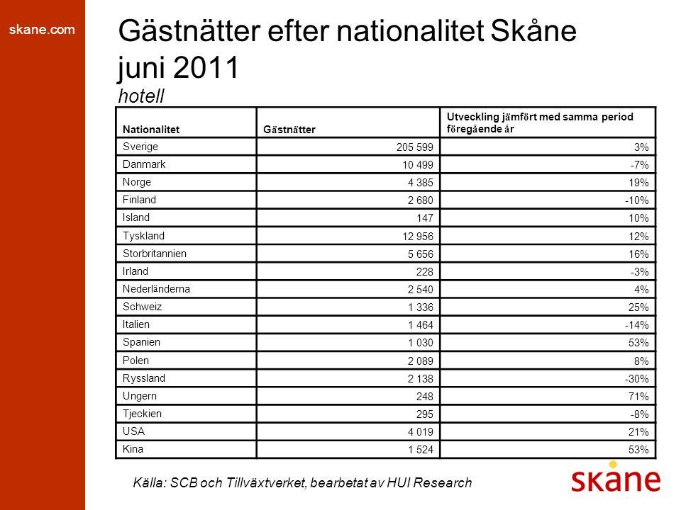 skane.com Gästnätter efter nationalitet Skåne juni 2011 hotell Källa: SCB och Tillväxtverket, bearbetat av HUI Research NationalitetG ä stn ä tter Utveckling j ä mf ö rt med samma period f ö reg å ende å r Sverige 205 5993% Danmark 10 499-7% Norge 4 38519% Finland 2 680-10% Island 14710% Tyskland 12 95612% Storbritannien 5 65616% Irland 228-3% Nederl ä nderna 2 5404% Schweiz 1 33625% Italien 1 464-14% Spanien 1 03053% Polen 2 0898% Ryssland 2 138-30% Ungern 24871% Tjeckien 295-8% USA 4 01921% Kina 1 52453%