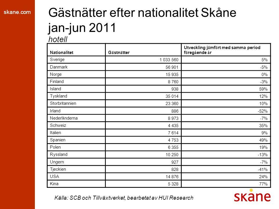 skane.com Gästnätter efter nationalitet Skåne jan-jun 2011 hotell Källa: SCB och Tillväxtverket, bearbetat av HUI Research NationalitetG ä stn ä tter