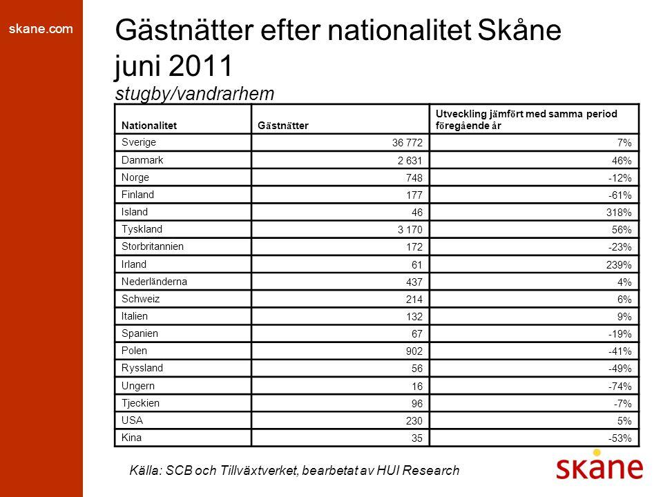 skane.com Gästnätter efter nationalitet Skåne jan-jun 2011 stugby/vandrarhem Källa: SCB och Tillväxtverket, bearbetat av HUI Research NationalitetG ä stn ä tter Utveckling j ä mf ö rt med samma period f ö reg å ende å r Sverige 116 891-3% Danmark 9 32027% Norge 1 312-57% Finland 666-37% Island 333-26% Tyskland 7 64519% Storbritannien 699-36% Irland 219398% Nederl ä nderna 2 51543% Schweiz 68266% Italien 281-47% Spanien 595-14% Polen 4 5502% Ryssland 548150% Ungern 224-40% Tjeckien 4940% USA 1 03240% Kina 18219%