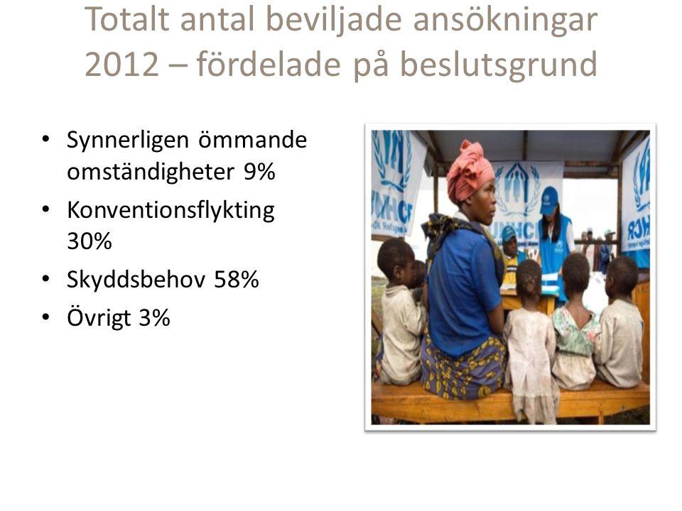 Totalt antal beviljade ansökningar 2012 – fördelade på beslutsgrund Synnerligen ömmande omständigheter 9% Konventionsflykting 30% Skyddsbehov 58% Övrigt 3%