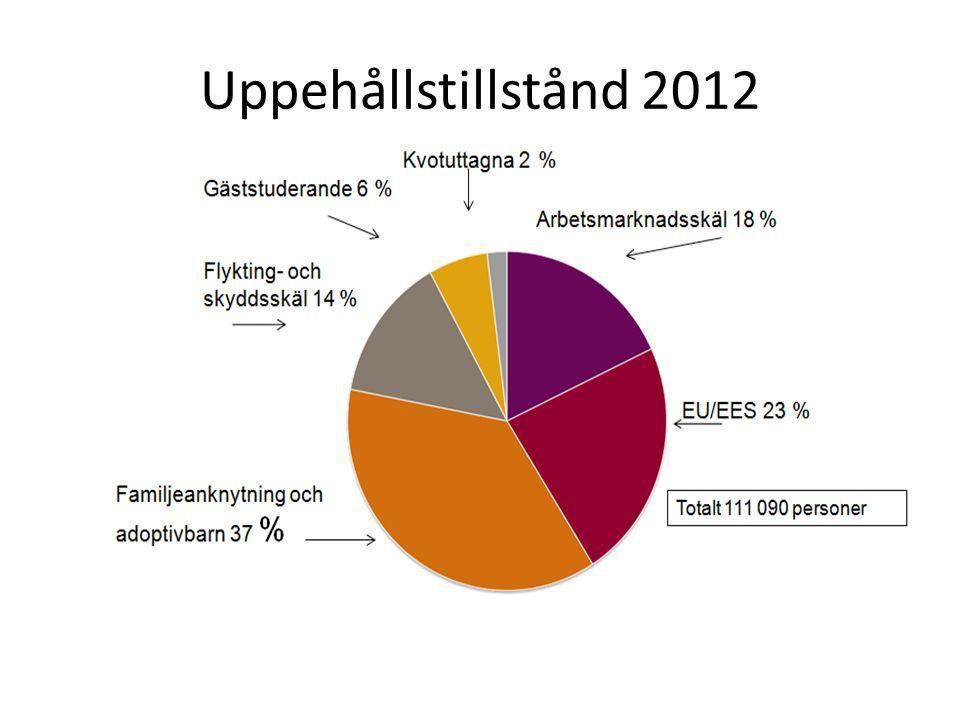 Uppehållstillstånd 2012