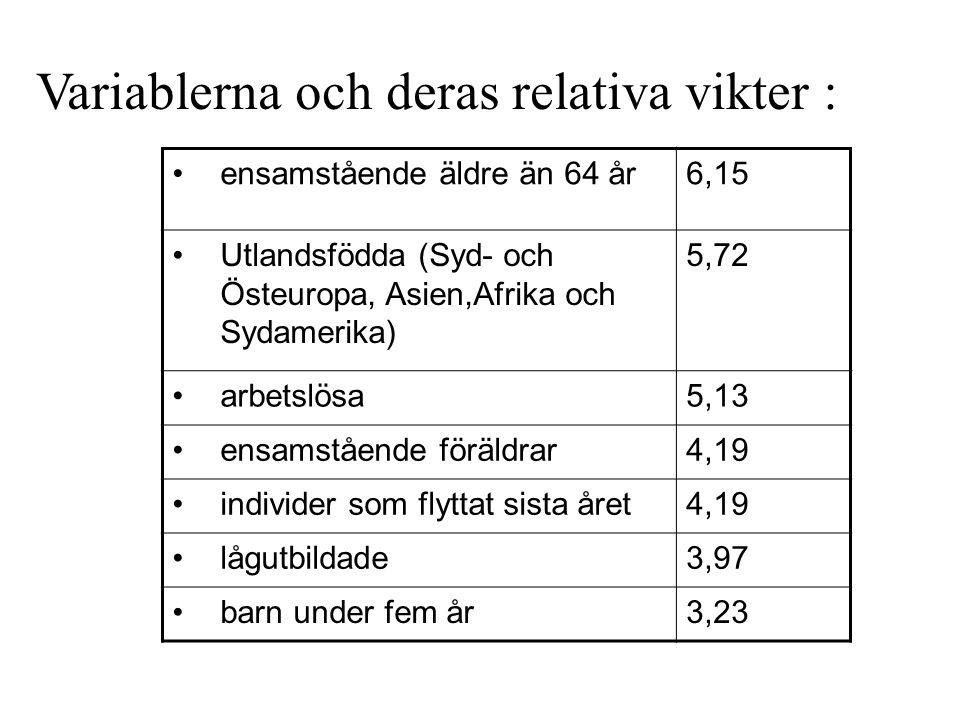 ensamstående äldre än 64 år6,15 Utlandsfödda (Syd- och Östeuropa, Asien,Afrika och Sydamerika) 5,72 arbetslösa5,13 ensamstående föräldrar4,19 individe