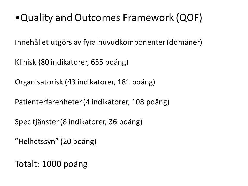 Quality and Outcomes Framework (QOF) Innehållet utgörs av fyra huvudkomponenter (domäner) Klinisk (80 indikatorer, 655 poäng) Organisatorisk (43 indik