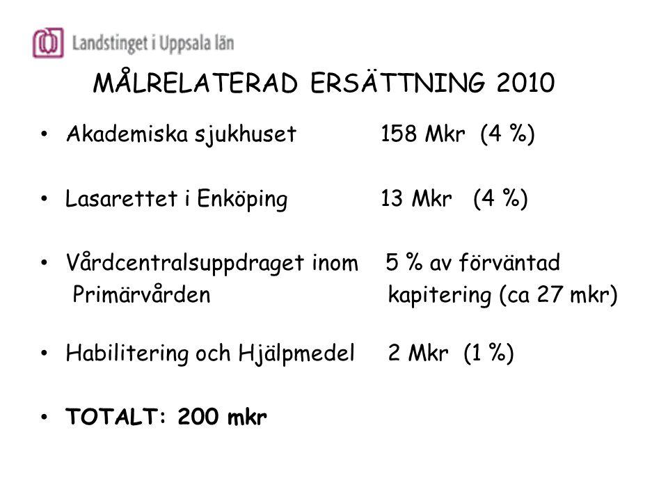 MÅLRELATERAD ERSÄTTNING 2010 Akademiska sjukhuset 158 Mkr (4 %) Lasarettet i Enköping 13 Mkr (4 %) Vårdcentralsuppdraget inom 5 % av förväntad Primärv