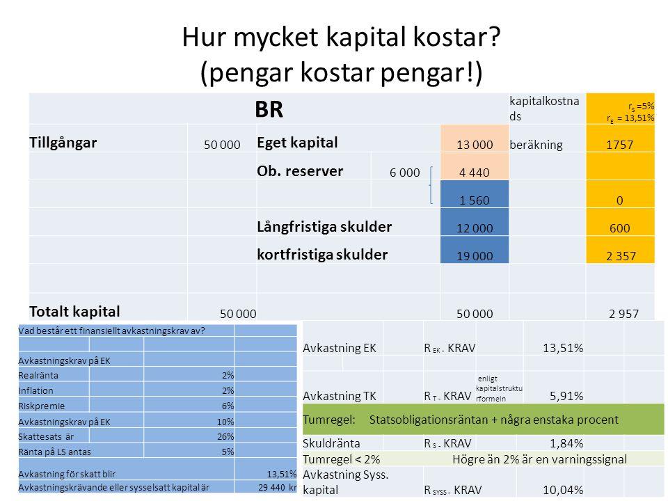 Hur mycket kapital kostar? (pengar kostar pengar!) BR kapitalkostna ds r S =5% r E = 13,51% Tillgångar 50 000 Eget kapital 13 000beräkning1757 Ob. res