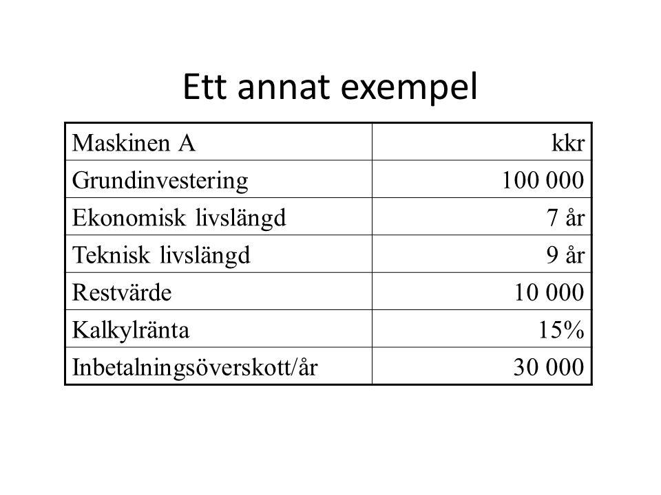 Ett annat exempel Maskinen Akkr Grundinvestering100 000 Ekonomisk livslängd7 år Teknisk livslängd9 år Restvärde10 000 Kalkylränta15% Inbetalningsövers