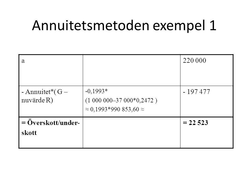 Annuitetsmetoden exempel 1 a220 000 - Annuitet*( G – nuvärde R) -0,1993* (1 000 000–37 000*0,2472 ) ≈ 0,1993*990 853,60 ≈ - 197 477 = Överskott/under-