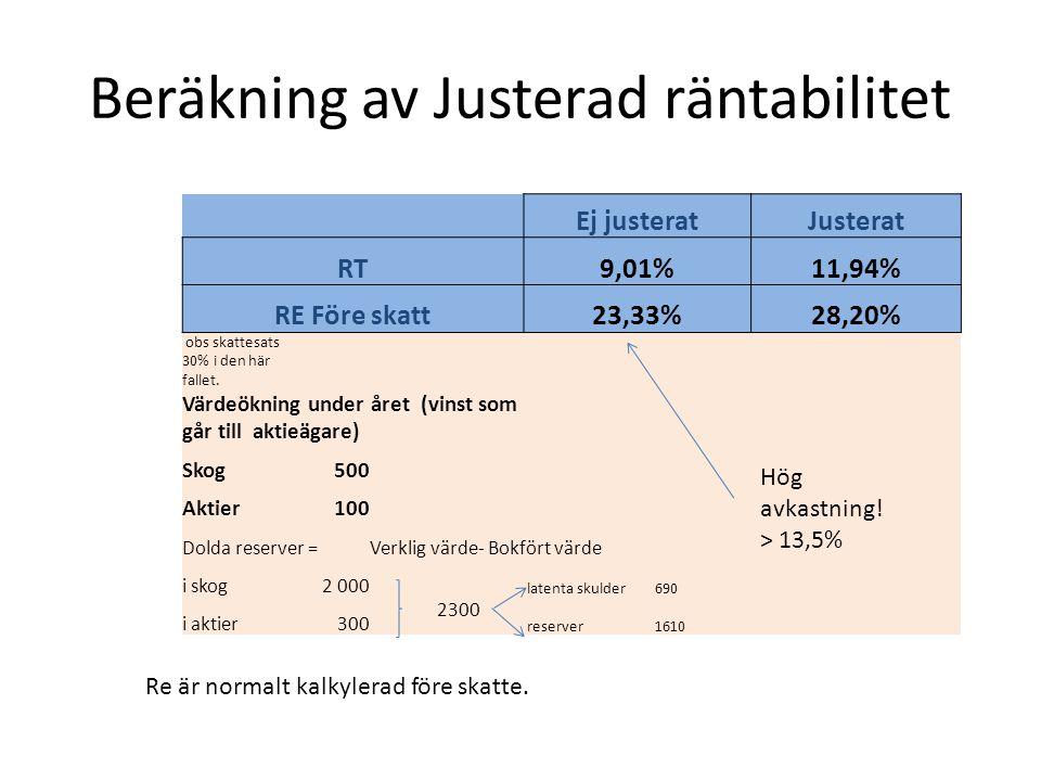 Beräkning av Justerad räntabilitet Re är normalt kalkylerad före skatte. Ej justeratJusterat RT9,01%11,94% RE Före skatt23,33%28,20% obs skattesats 30