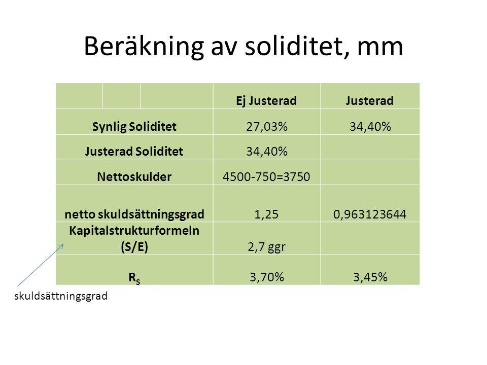Beräkning av soliditet, mm Ej JusteradJusterad Synlig Soliditet27,03%34,40% Justerad Soliditet34,40% Nettoskulder4500-750=3750 netto skuldsättningsgra
