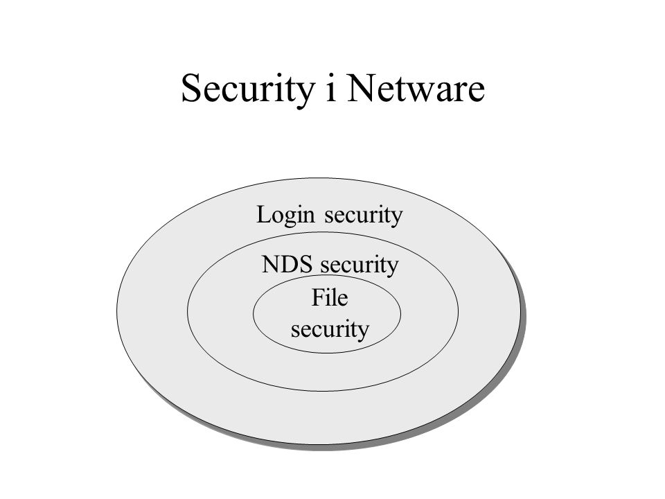 Login security NDS security File security Security i Netware
