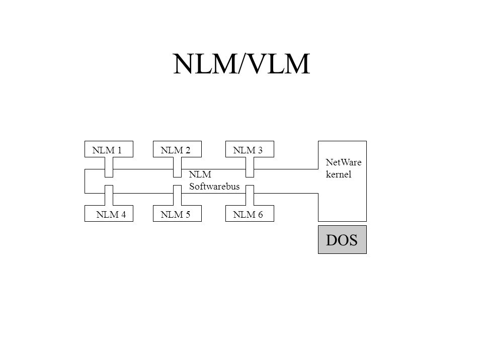 NLM Softwarebus NetWare kernel NLM 1 NLM 2NLM 3 NLM 4NLM 6NLM 5 NLM/VLM DOS