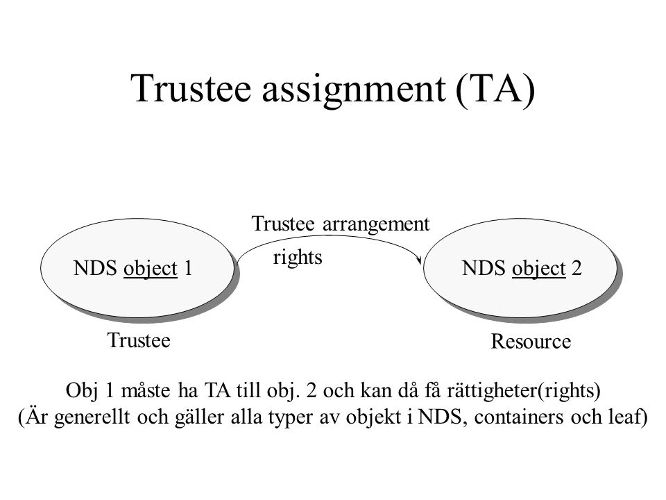 NDS object 1NDS object 2 Trustee Resource Trustee arrangement rights Trustee assignment (TA) Obj 1 måste ha TA till obj. 2 och kan då få rättigheter(r