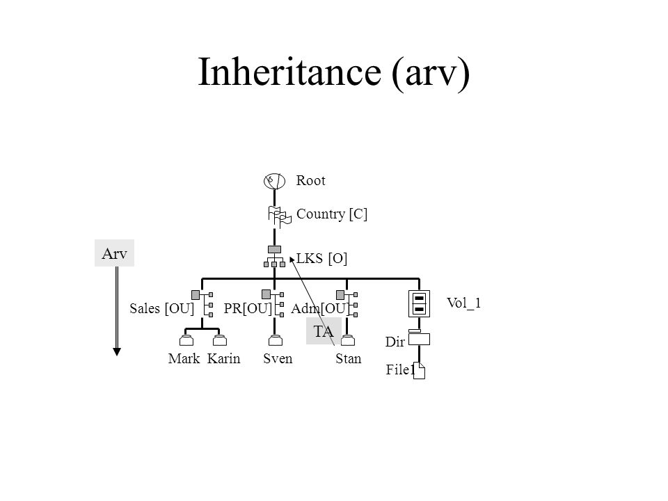 Root Country [C] LKS [O] Sales [OU]PR[OU]Adm[OU] MarkKarinSvenStan Vol_1 Dir File1 Inheritance (arv) Arv TA