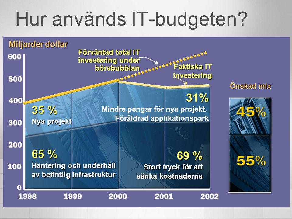 Hur används IT-budgeten? Miljarder dollar Önskad mix 35 % Nya projekt 65 % Hantering och underhåll av befintlig infrastruktur 69 % Stort tryck för att