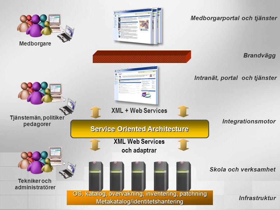 Medborgarportal och tjänster Medborgare XML Web Services och adaptrar XML + Web Services Integrationsmotor Intranät, portal och tjänster Brandvägg Tjänstemän, politiker pedagorer Service Oriented Architecture Skola och verksamhet OS, katalog, övervakning, inventering, patchning Metakatalog/identitetshantering Infrastruktur Tekniker och administratörer